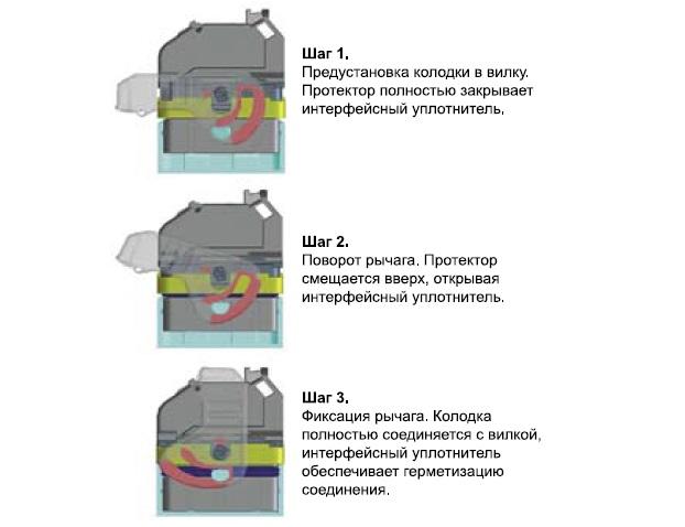 Механизм действия рычага с рамкой-протектором