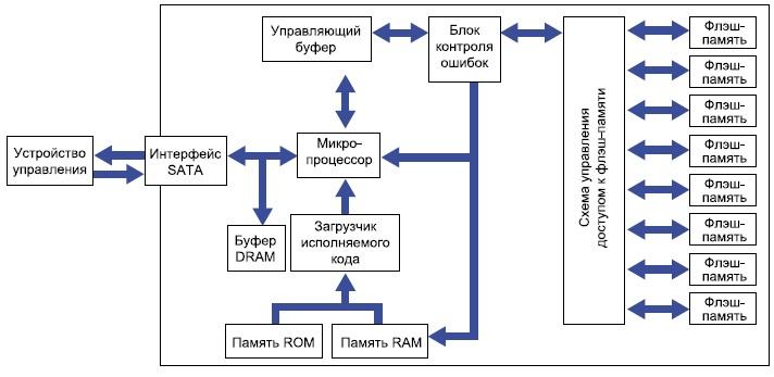 Структурная схема SSD серии EverGreen