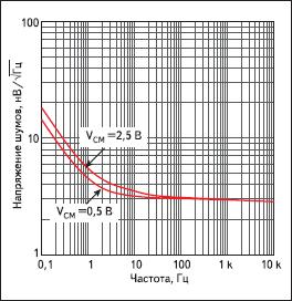 Спектральная плотность напряжения шумов ОУ LMP7731