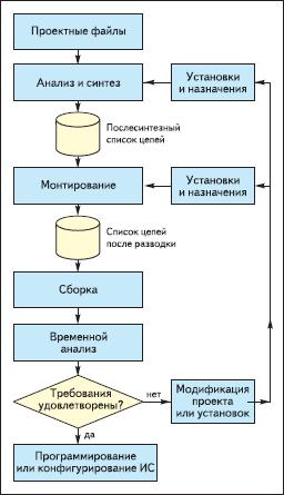 Схема процесса сплошной компиляции