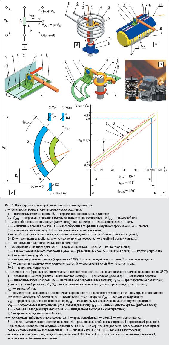 Иллюстрации концепций автомобильных потенциометров