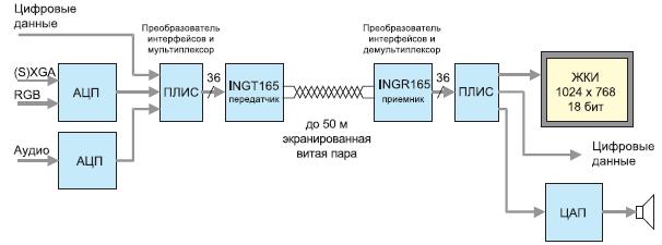 Построение системы передачи мультимедийной информации на микросхемах GigaSTaR