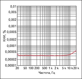 Частотная зависимость коэффициента нелинейных искажений ОУ LM4562 при напряжении питания 15 В, выходном напряжении 3 В и сопротивлении нагрузки 600 Ом