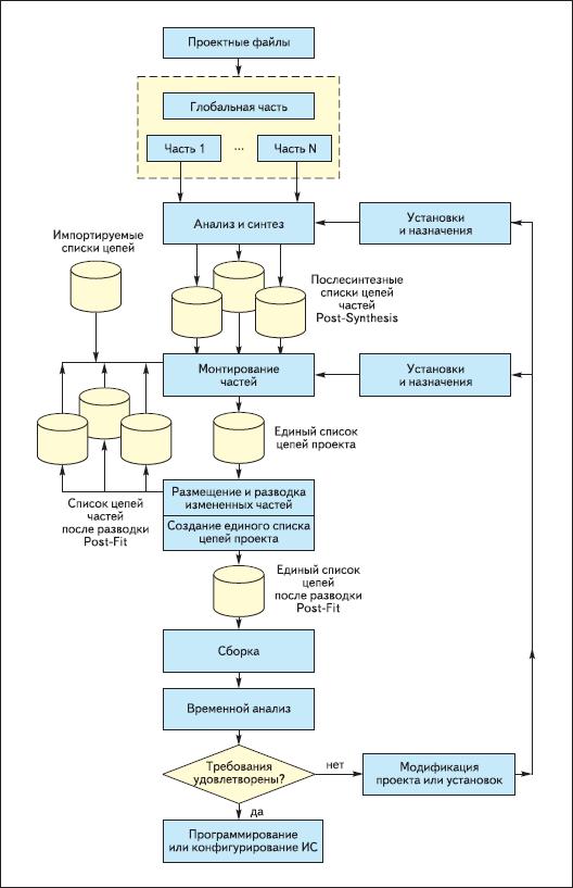 Структурная схема инкрементального потока компиляции