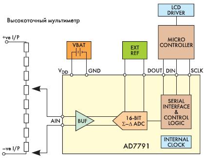 Рис. 2. Пример применения AD7791