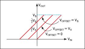 Зависимость входного и выходного напряжения усилителя LMP8271 от управляющего сигнала OFFSET
