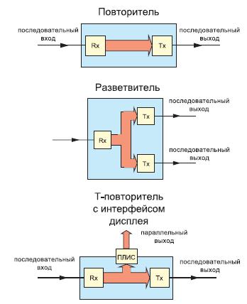 Функциональные блоки сетей передачи мультимедийной информации