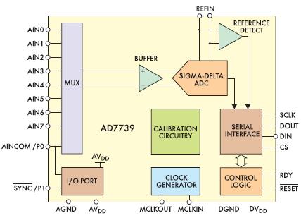 Рис. 3. Структурная схема АЦП AD7739