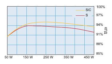 Параметры эффективностей для ККМ с рабочей частотой 80 кГц при низкоуровневом входном сигнале