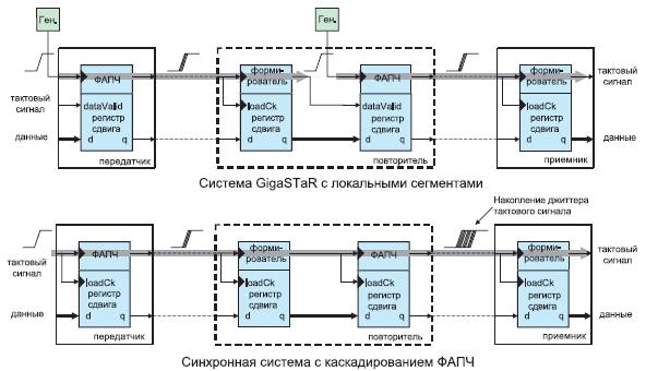 Способ уменьшения джиттера тактового сигнала в системе последовательной передачи данных