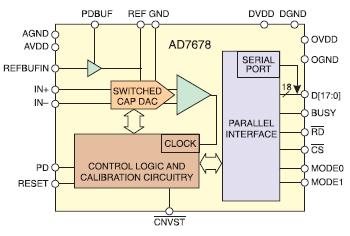 Рис. 4. Структурная схема АЦП AD7678