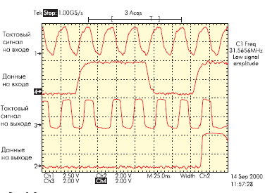 Осциллограммы сигналов на входе и выходи линии связи с 8 промежуточными повторителями