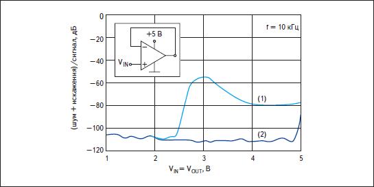 Зависимости отношения (шум + искажения)/сигнал — THD + Noise Ratio в децибелах от величины входного напряжения для ОУ с двойным дифференциальным входным каскадом (1) и ОУ OPA365 (2)