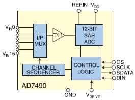 Рис. 6. Структурная схема АЦП AD7490