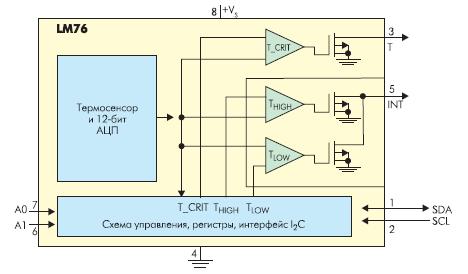 Схема управления, регистры, интерфейс I2C