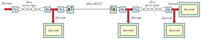 Комбинация проводных и оптических сегментов в системе передачи видеоданных