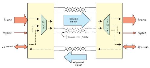 Двунаправленная передача данных микросхемами семейства GigaSTaR DDL