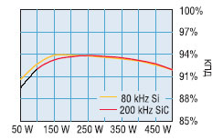 КПД низкочастотного ККМ на основе кремниевых диодов против высокочастотного на основе диодов из карбида кремния