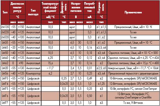 Основные параметры интегральных датчиков температуры National Semiconductor