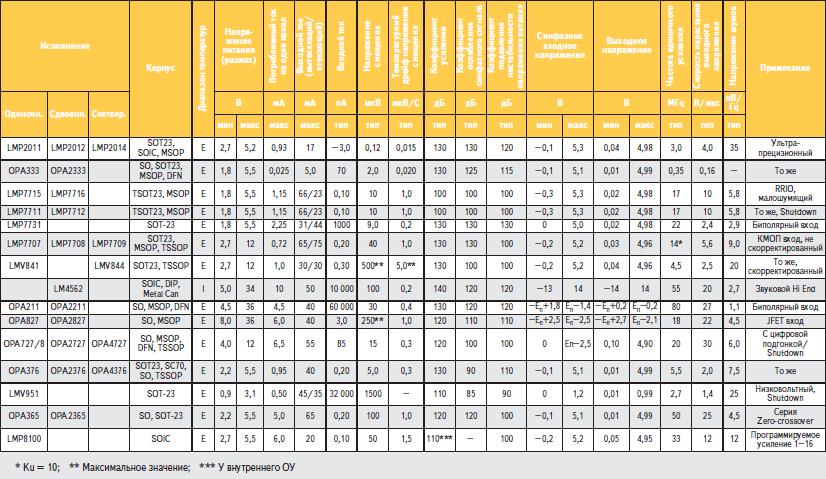 Основные параметры современных ОУ National Semiconductor и Texas Instruments