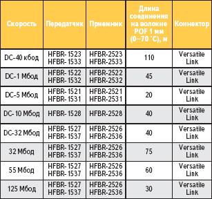 Характеристики приемных и передающих модулей серии HFBR-0500