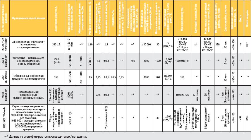 Некоторые сравнительные технические данные потенциометров на основе различных технологий