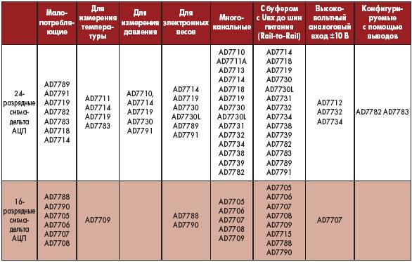 Таблица 1. Классификация сигмадельта АЦП по применению и основным параметрам
