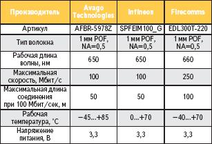 Характеристики Fast Ethernet трансиверов для POF
