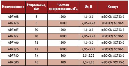 Таблица 3. Совместимые по выводам АЦП последовательного приближения компании Analog Devices