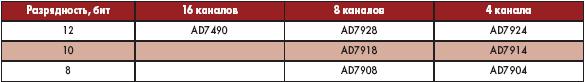 Таблица 4. Многоканальные АЦП последовательного приближения компании Analog Devices