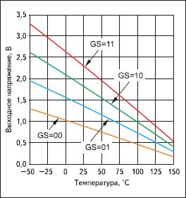 Температурная зависимость выходного напряжения ИДТ LM94021, соответствующая логическим состояниям управляющих входов GS1 и GS0