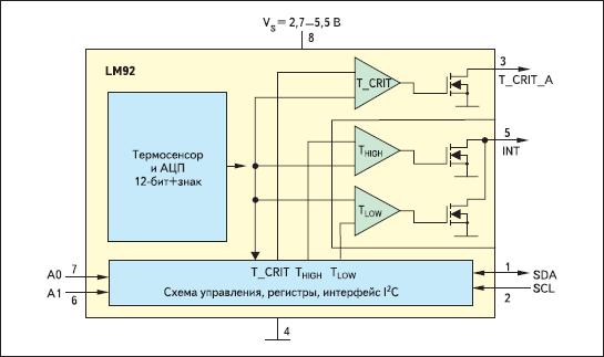 Функциональная схема цифрового ИДТ LM92