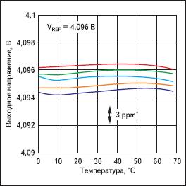 Температурная зависимость выходного напряжения пяти экземпляров интегральных ИОН LM4140