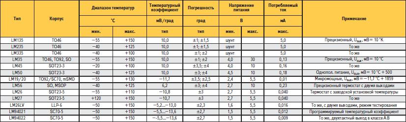 Основные параметры интегральных датчиков температуры National Semiconductor с аналоговым выходом