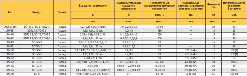 Основные параметры интегральных источников опорного напряжения National Semiconductor