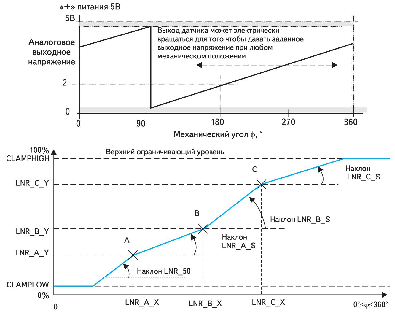 Сравнение способов программирования аналоговых характеристик MLX90316 и AS5043 в ограниченном диапазоне угла φ