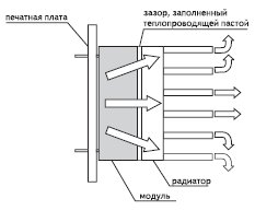 Рис. 2. Модуль с теплоотводом