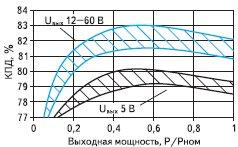 Рис. 3. График зависимость КПД модуля от нагрузки