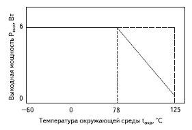Рис. 4. График снижения мощности