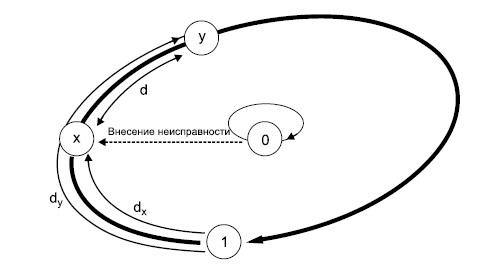 Диагностика неисправностей ячеек памяти