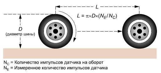 Система одометрии
