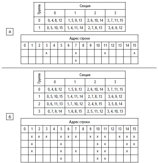 Группы разбиения памяти из 16 строк