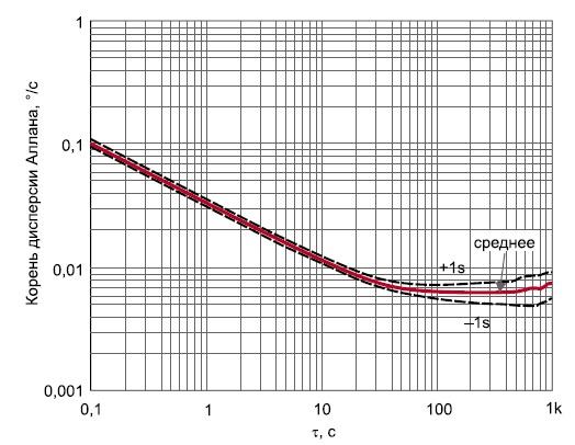 Кривая дисперсии Аллана
