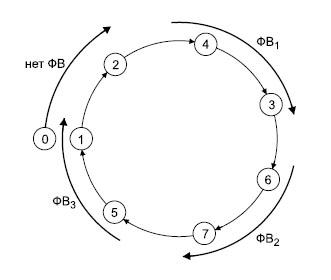Схема состояний трех фазовращателей