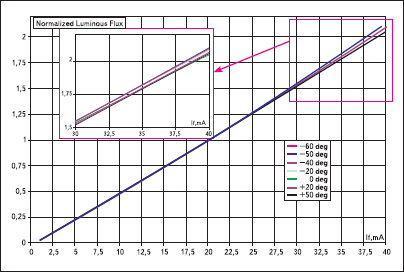 Характеристики светодиодов 625 нм