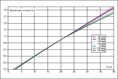 Характеристики светодиодов 592 нм