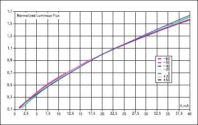 Характеристики светодиодов 522 нм
