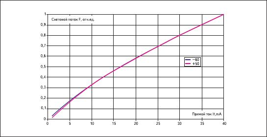Зависимость светодиодов 469 нм