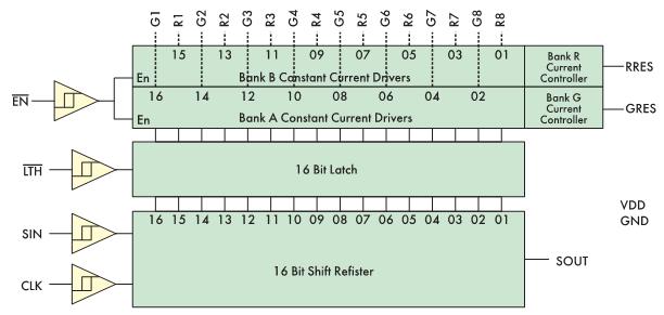 Рис. 3. Структурная схема микросхемы DM141