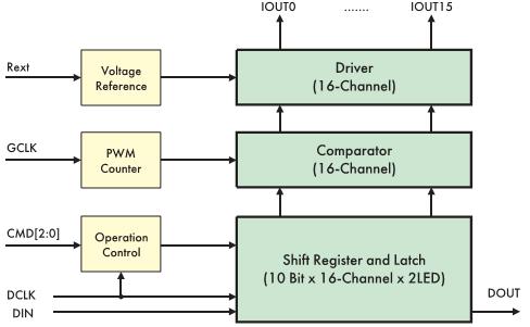 Рис. 5. Структурная схема драйвера ST2226A